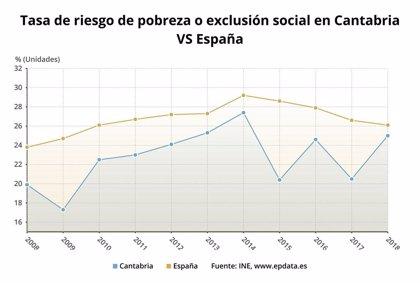 La tasa de riesgo de pobreza alcanza al 25% de la población de Cantabria
