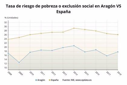 El 17,7 por ciento de los aragoneses, en riesgo de pobreza y/o exclusión social en 2018