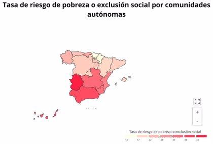 El 32,7% de la población residente en Murcia estaba en riesgo de pobreza o exclusión social en 2018