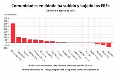 El número de trabajadores afectados por ERE crece un 84,2% hasta agosto en Galicia
