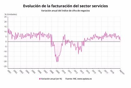 La facturación del sector servicios sube en agosto a su menor ritmo en tres años, con un alza del 1,2%