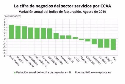 La cifra de negocios del sector servicios crece un 4,4 por ciento en agosto en Extremadura en tasa interanual
