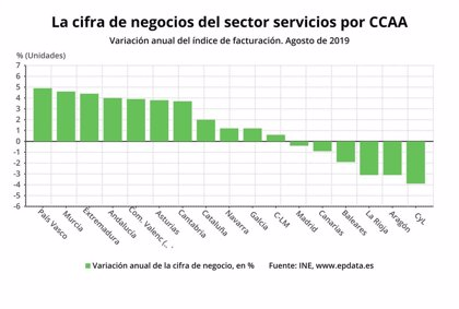 El sector servicios aumenta un 4,6% sus ventas en agosto en la Región de Murcia, el segundo mayor crecimiento por CCAA