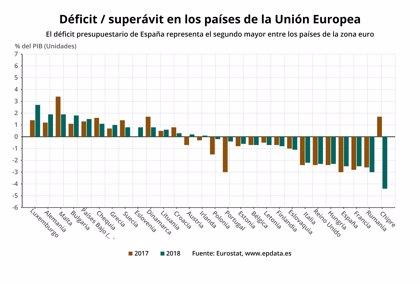 España cerró 2018 con un déficit del 2,5%, el segundo mayor de la eurozona
