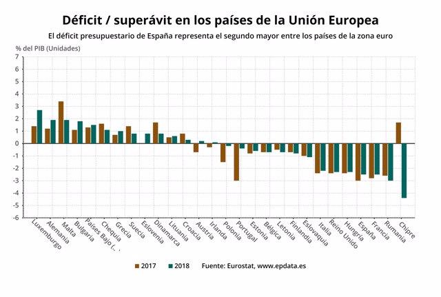 Déficit presupuestario por países de la UE, 2018