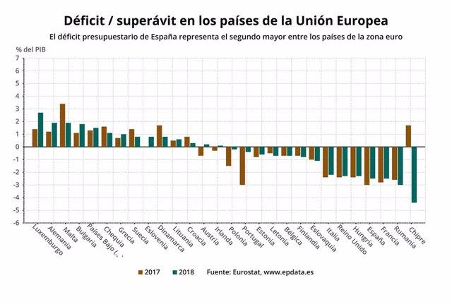 Déficit / superávit dels països de la UE el 2017 i 2018.