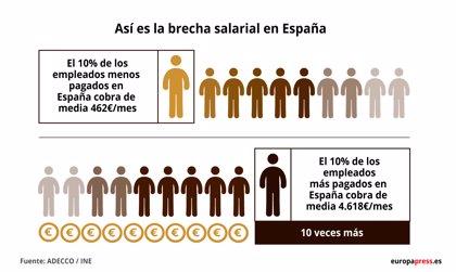 El 10% de los españoles que más ganan cobran, de media, 10 veces más que los que menos, según Adecco Group