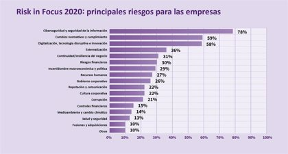 Ciberseguridad, regulación y digitalización, los principales riesgos de las empresas de cara a 2020