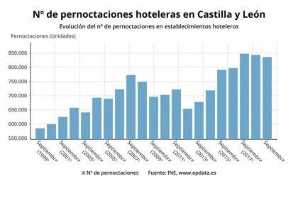 Caen un 0,87% las pernoctaciones en los hoteles en septiembre