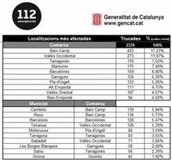 Protecció Civil rep 2.339 trucades per incidències a causa del temporal a Catalunya (PROTECCIÓ CIVIL)