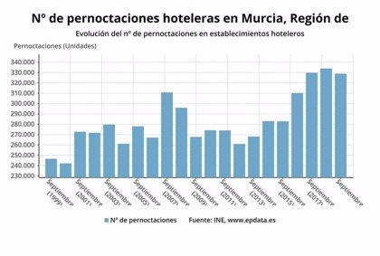Los hoteles de la Región de Murcia computan en septiembre un total de 328.972 pernoctaciones