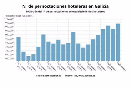 Las pernoctaciones hoteleras suben un 7% en Galicia en el mejor septiembre desde que hay registros