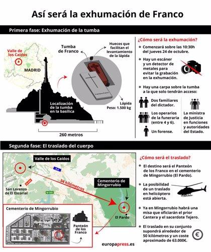 Cronología de la exhumación de Franco y su traslado al cementerio de Mingorrubio