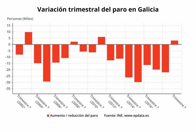 Paro en tercer trimestre en Galicia