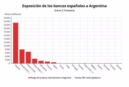 Argentina.- Exposición de la banca española a Argentina, en gráficos