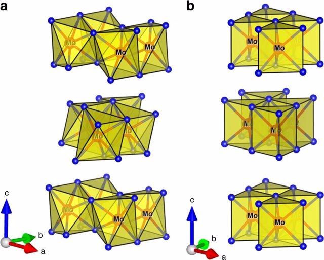 Estructura del nuevo catalizador de telururo de molibdeno