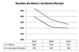 Estadístiques del nombre d'accidents mortals i de víctimes mortals a les carreteres catalanes.
