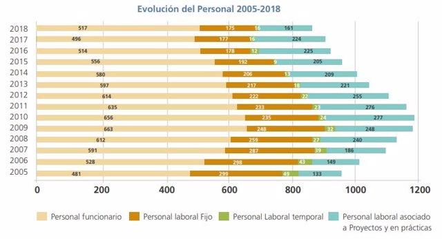 Evolución del personal del Instituto de Salud Carlos III entre los años 2005 y 2018, según datos de la memoria del organismo