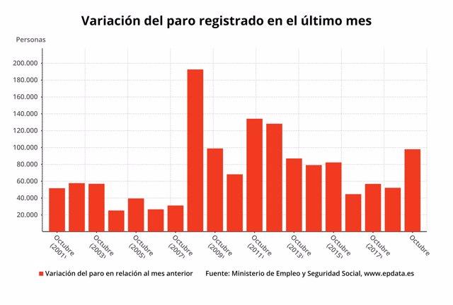 Variación mensual del paro registrado en los meses de octubre hasta 2019 (Ministerio de Trabajo)