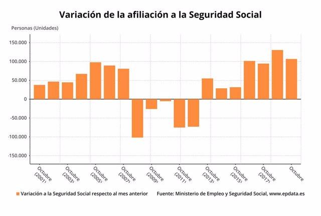 Variació mensual de l'afiliació mitjana a la Seguretat Social durant els mesos d'octubre fins el 2019 (Ministeri de Treball)