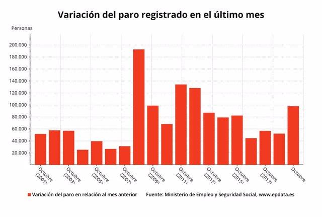 Variació mensual de l'atur que s'ha registrat durant els mesos d'octubre fins el 2019 (Ministeri de Treball)