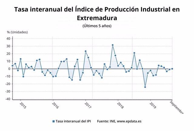 Evolución del índice de producción industrial en Extremadura.