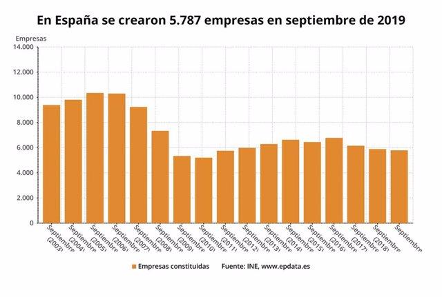 Número de empresas creadas en los meses de septiembre desde 2003 hasta 2019 (INE)