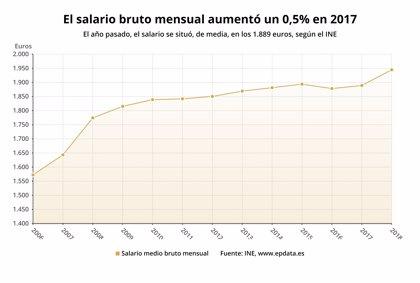 El salario medio registra su mayor alza en 10 años, pero el 20% de asalariados cobra menos de 1.047 euros