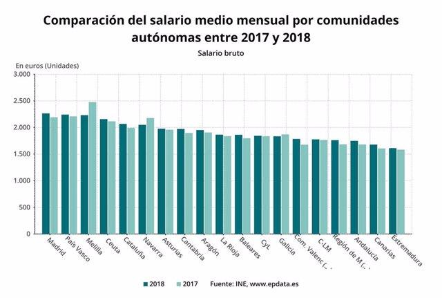 Comparación de los salarios medios mensuales por comunidades autónomas