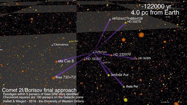 Aproximación del cometa Borisov al Sistema Solar
