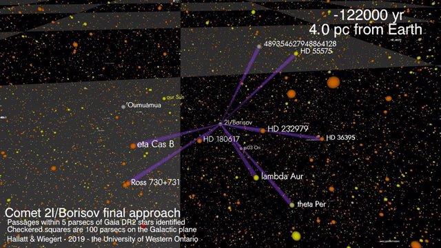 VÍDEO Así se aproximaron 'Oumuamua y Borisov al Sistema Solar