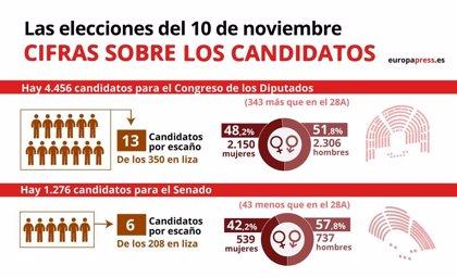 4.456 candidatos optan a un asiento en el Congreso, una media de 13 por cada uno de los 350 escaños