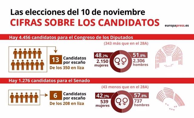 Infografía que representa las cifras de los candidatos en las elecciones generales del 10N