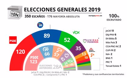 Consulta aquí los resultados de las elecciones generales del 10 de noviembre de 2019