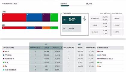 En Asturias, con el 26,46% escrutado, PSOE obtiene 3 escaños, PP-Foro 2, y UP y Vox uno cada uno