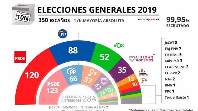 Resultado de imagen de elecciones España Noviembre 2019 Seats