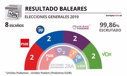 PSOE, PP, Unidas Podemos y Vox obtienen dos escaños en Baleares