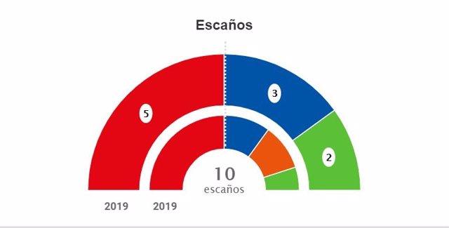 Escons eleccions 10N