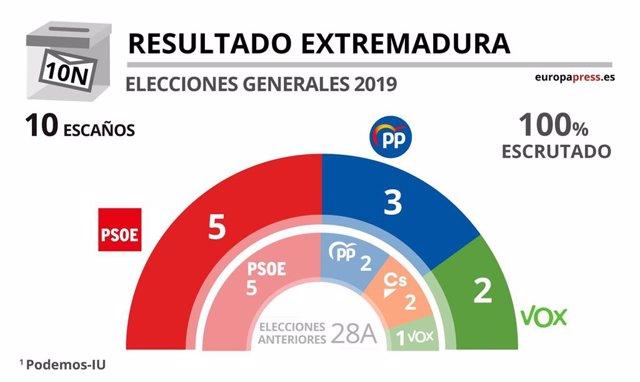Resultado elecciones 10N en Extremadura