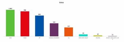 Monforte del Cid: el pueblo en el que IU gobierna con mayoría absoluta pero en el que Vox ha ganado las generales