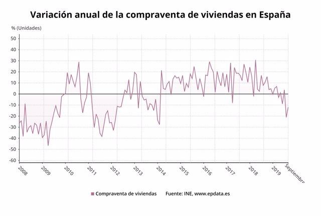 Variación anual de la compraventa de viviendas en septiembre de 2019 (INE)
