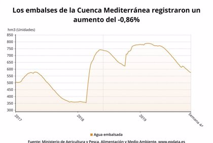Las reservas de los pantanos de la cuenca del Segura pierden 2 hectómetros cúbicos en la última semana