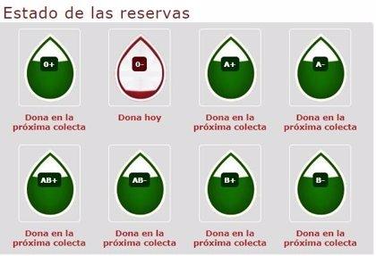 Nuevo llamamiento desde el Centro Regional de Hemodonación ante la caída de reservas 0-