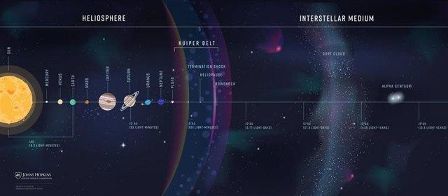 Alcance de la primera misión astrosférica