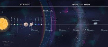Planean la primera misión que estudie el Sistema Solar desde fuera