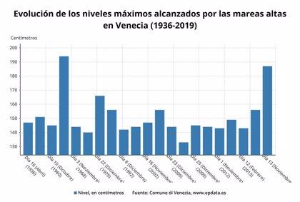 EpData.- Evolución de la participación a las 14.00 horas en las elecciones desde 1979, en gráficos