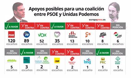 Gobierno de coalición PSOE y Podemos: los apoyos que tiene Sánchez para su investidura