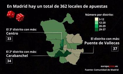 'Alto al juego' en Madrid para poner coto en un año al crecimiento descontrolado del sector