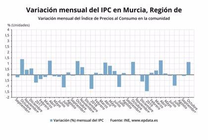 Los precios crecen un 1,1% en octubre en la Región