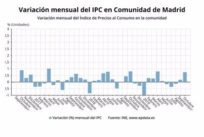 Los precios en la Comunidad de Madrid suben un 0,7% en octubre
